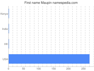 Given name Maupin