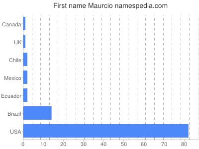 Given name Maurcio