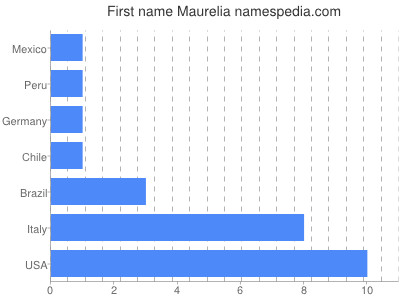 Given name Maurelia