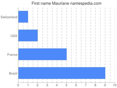Given name Mauriane