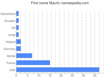 Given name Mauric