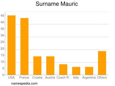 Surname Mauric