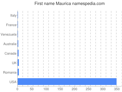 Given name Maurica