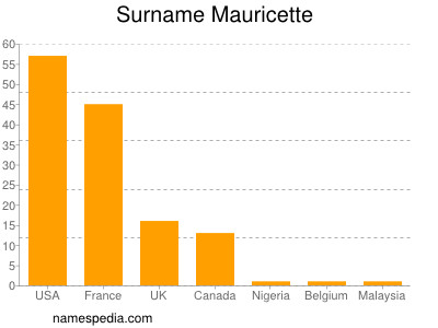 Surname Mauricette