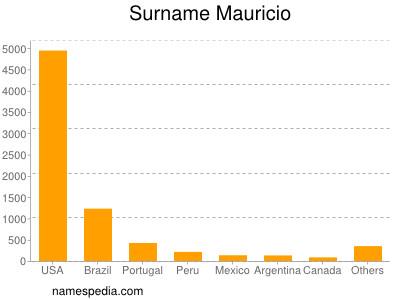Surname Mauricio