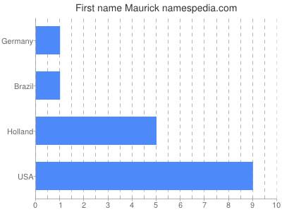 Given name Maurick