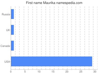 Given name Maurika
