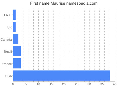 Given name Maurise