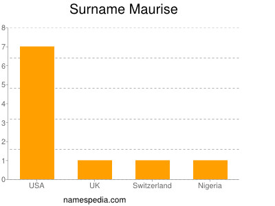 Surname Maurise