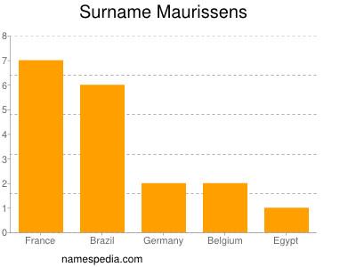 Surname Maurissens