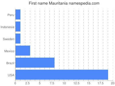 Given name Mauritania
