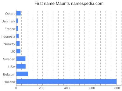 Given name Maurits