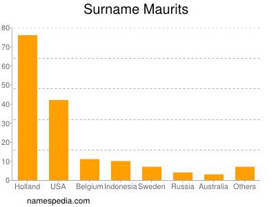 Surname Maurits