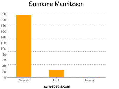 Surname Mauritzson