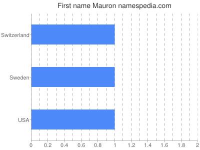 Given name Mauron