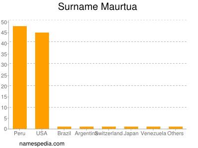 Surname Maurtua