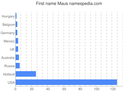 Given name Maus