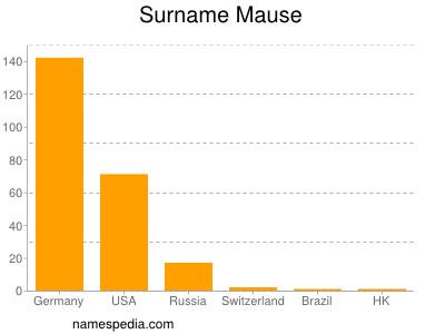 Surname Mause