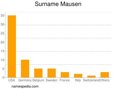 Surname Mausen
