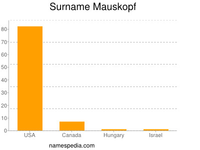 Surname Mauskopf