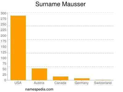 Surname Mausser