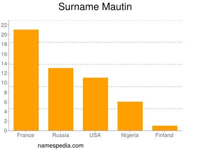 Surname Mautin