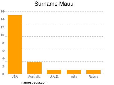Surname Mauu