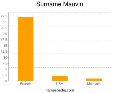Surname Mauvin
