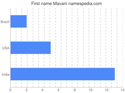 Given name Mavani
