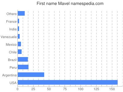 Given name Mavel