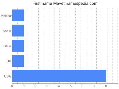 Given name Mavet