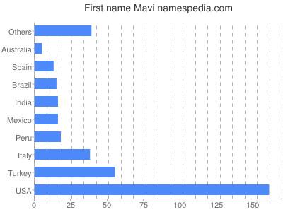 Given name Mavi