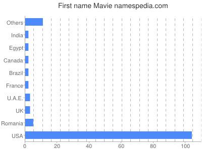 Given name Mavie