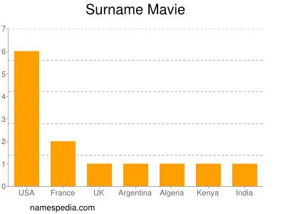 Surname Mavie