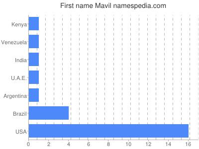Given name Mavil