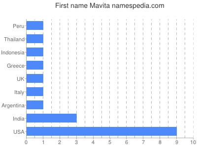 Given name Mavita