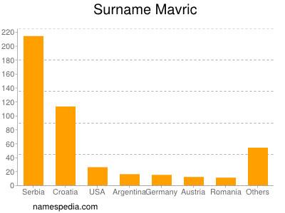 Surname Mavric