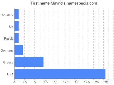 Given name Mavridis