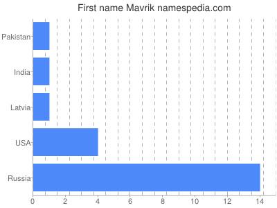 Given name Mavrik