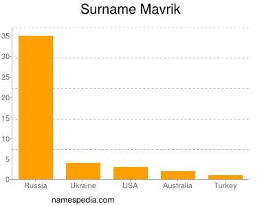 Surname Mavrik
