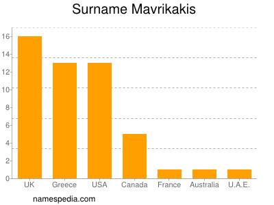 Surname Mavrikakis