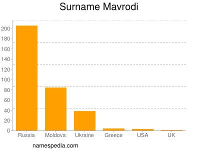 Surname Mavrodi