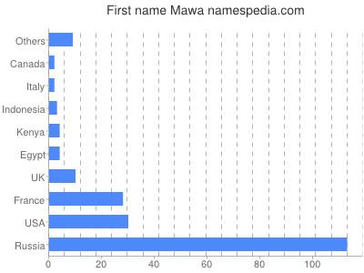 Given name Mawa