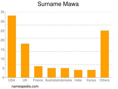 Surname Mawa