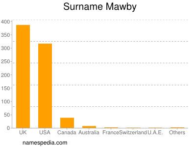 Surname Mawby