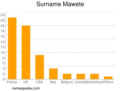 Surname Mawete