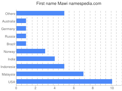 Given name Mawi