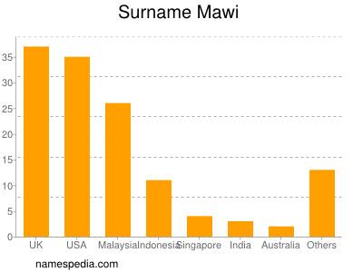 Surname Mawi