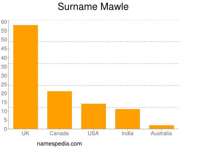 Surname Mawle