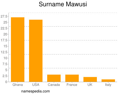 Surname Mawusi